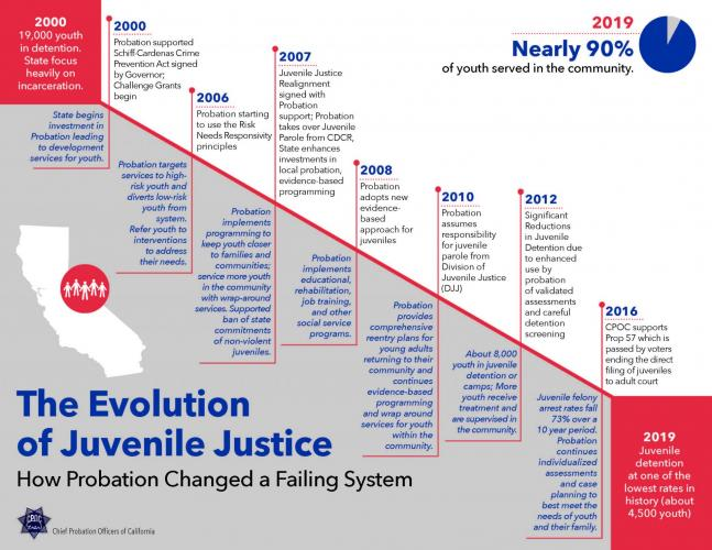 Graph timeline outlining the impact probation has had in reducing reliance on detention for juvenile in California